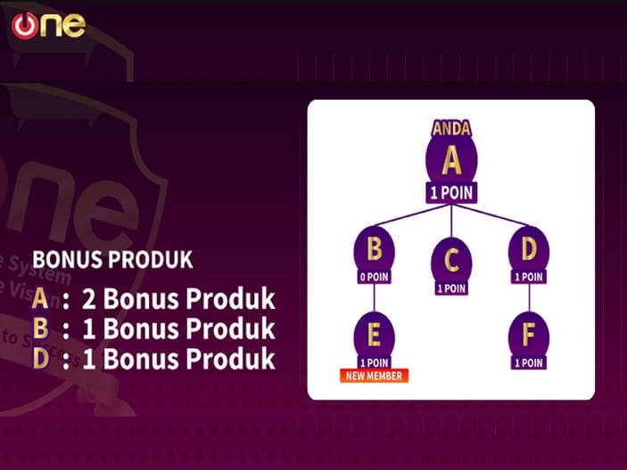 skema bonus produk